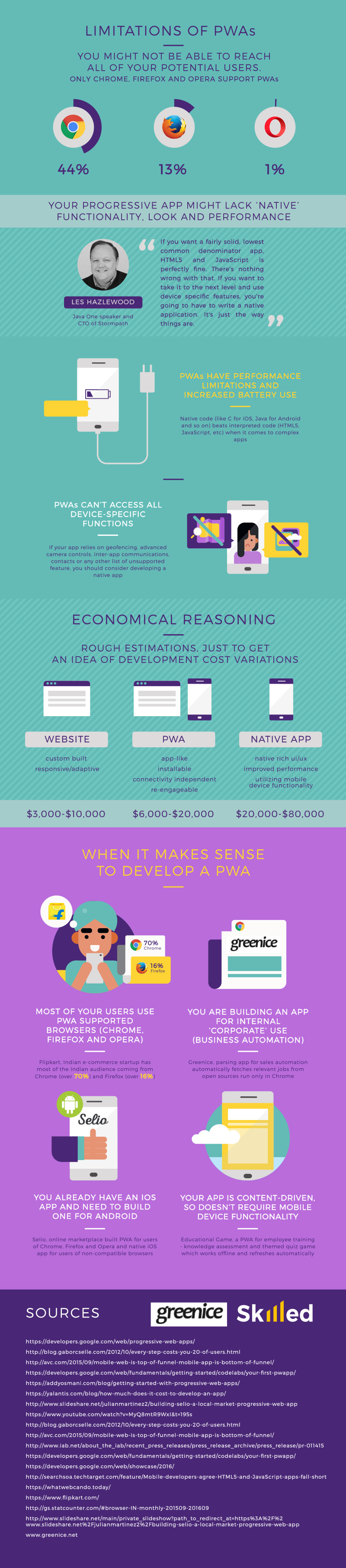 progressive-web-apps-infographic-with-more-detailed-information