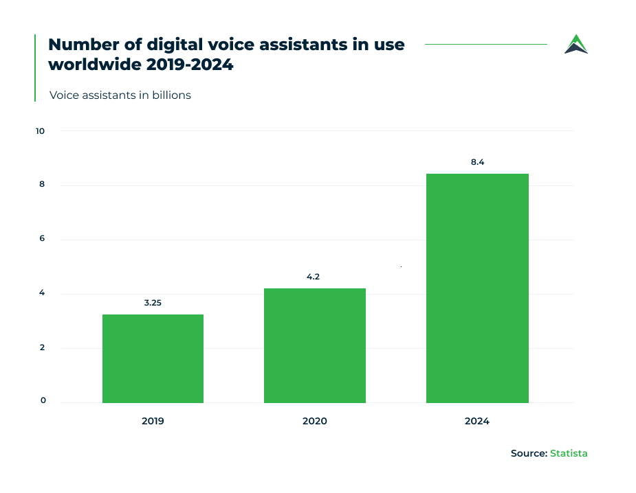 number-of-voice-assistants in-use