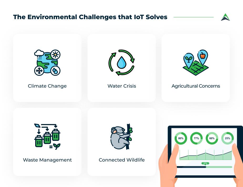 environmental-challenges-iot