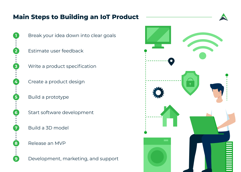 how-to-build-iot-product